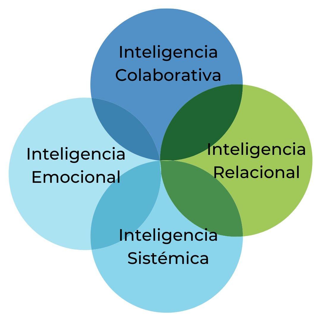 Las Cuatro Inteligencias